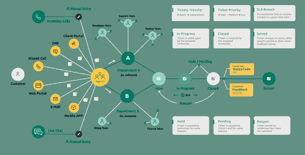 treeone-support-tikketing-website-ui-workflow
