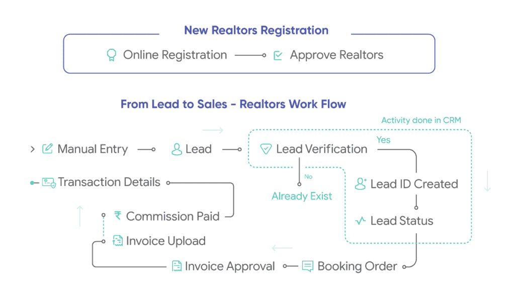 realtor-connect-crm-workflow